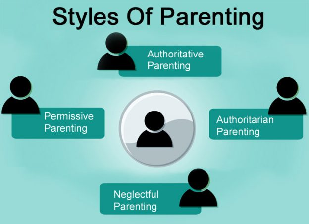 parenting syles What does research tell us about the four basic parenting styles identify your style, and review the evidence: how kids are influenced by parents, culture, peers.