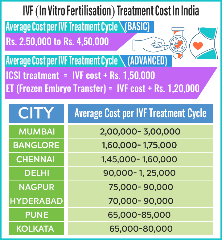 IVF Costs (In Vitro Fertilisation) Treatments In India