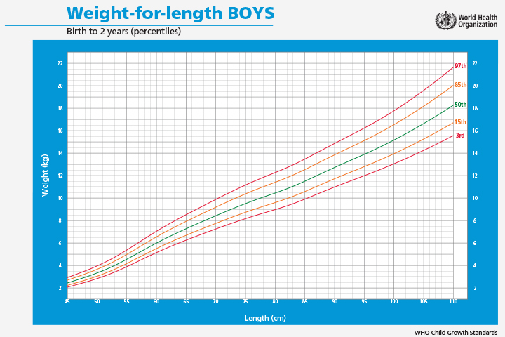 Baby Weight for length