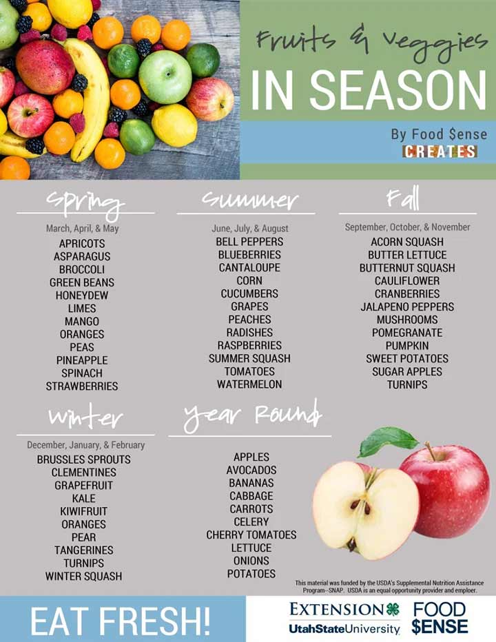 Fruits And Vegetables Chart For Kids