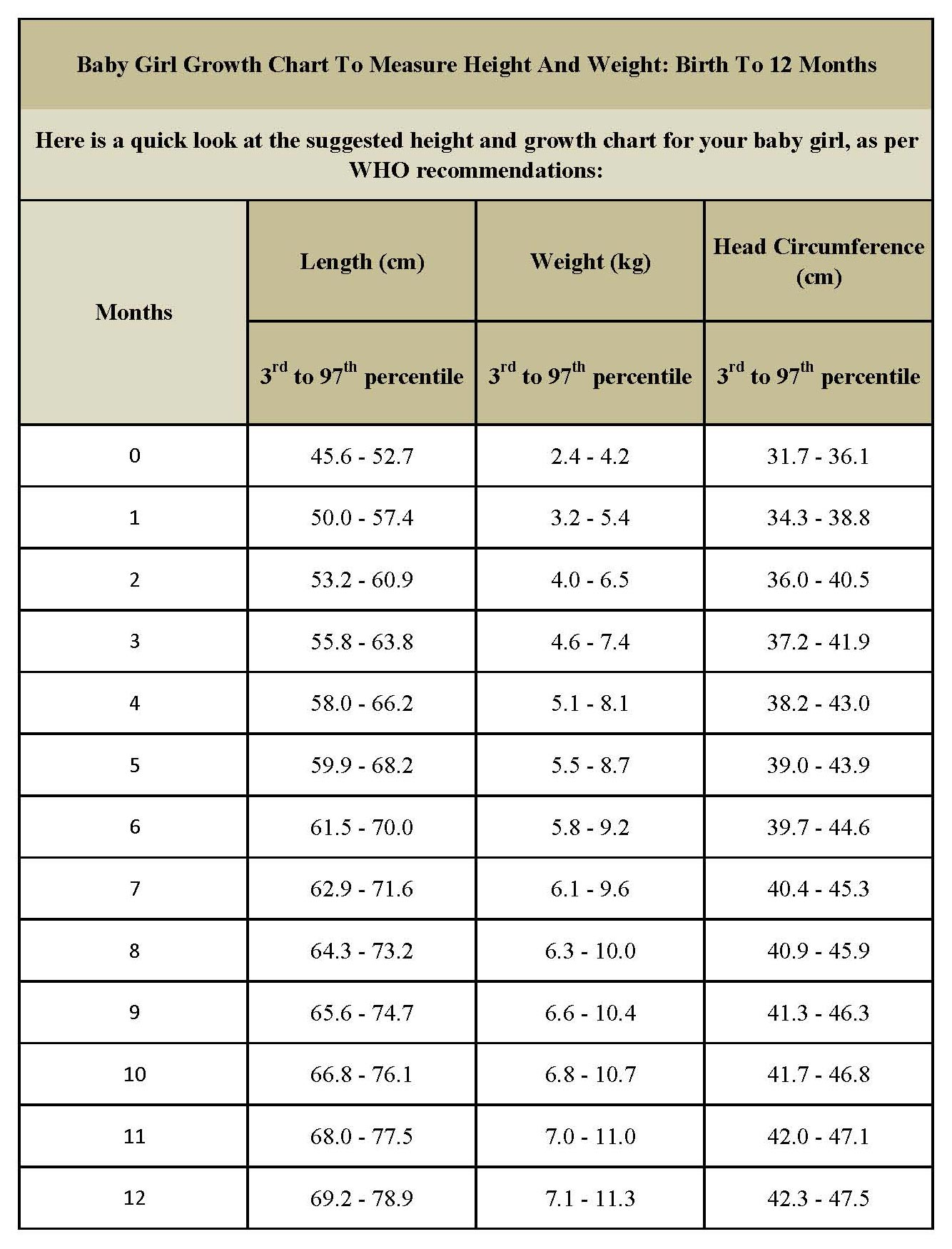 Infant Weight Gain Chart Heartpulsar