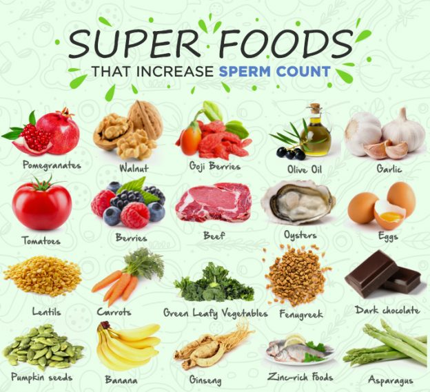 Vegetables Contain Zinc 20 fertility foods that increase sperm count and semen volume incnut incnut incnut featured image workwithnaturefo