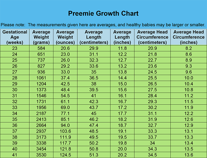 Premature Baby Weight Gain & Weight Chart