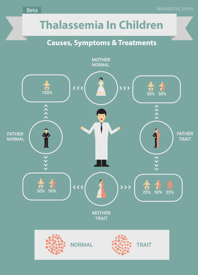 thalassemia disorder causes and symptoms essay Alpha and beta thalassemia herbert gene deletion causes alpha thalassemia variant chromosome 16 signs and symptoms alpha thalassemia silent carrier one.