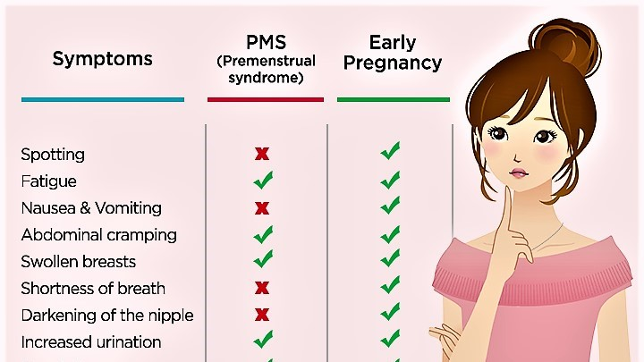 are clomid pregnancy symptoms different with second