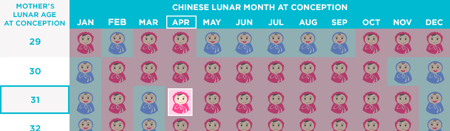Chinese Gender Predictor Chart | Chinese Gender Calendar