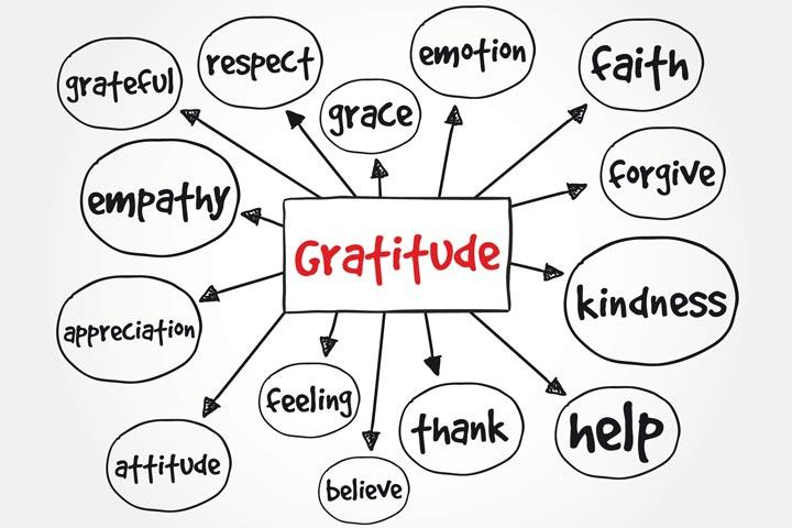 Gratitude mapping
