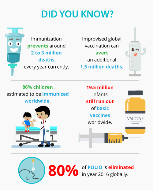 immunization facts