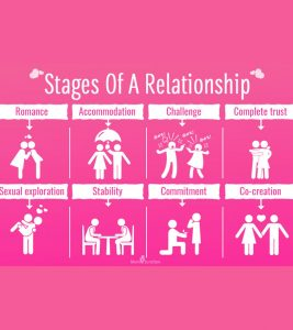 8 Vital Stages Of A Relationship Tips To Swim Through Them