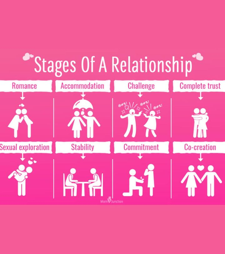 Vital Stages Of A Relationship
