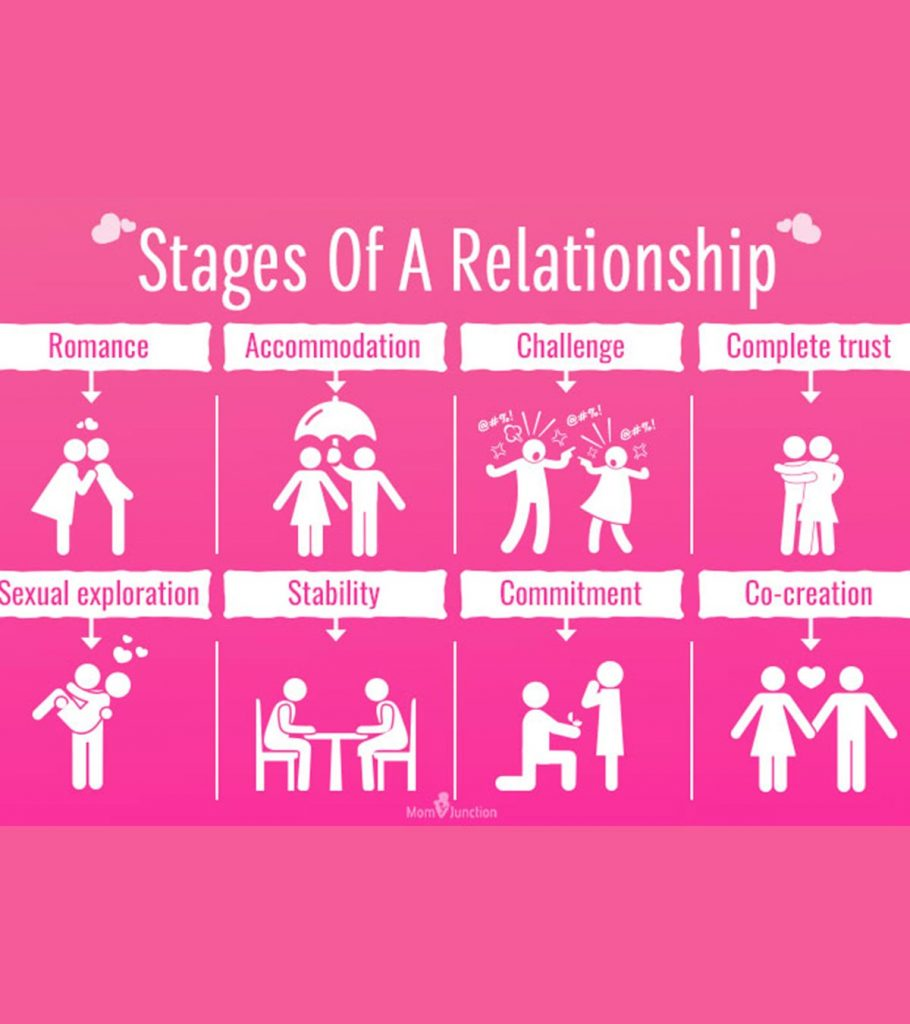 Of dating timeline phases Swipe Life
