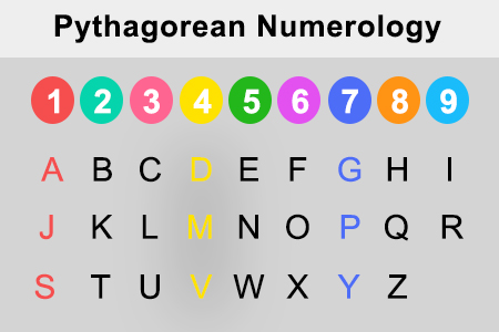 name numerology calculator based on date of birth 7 february