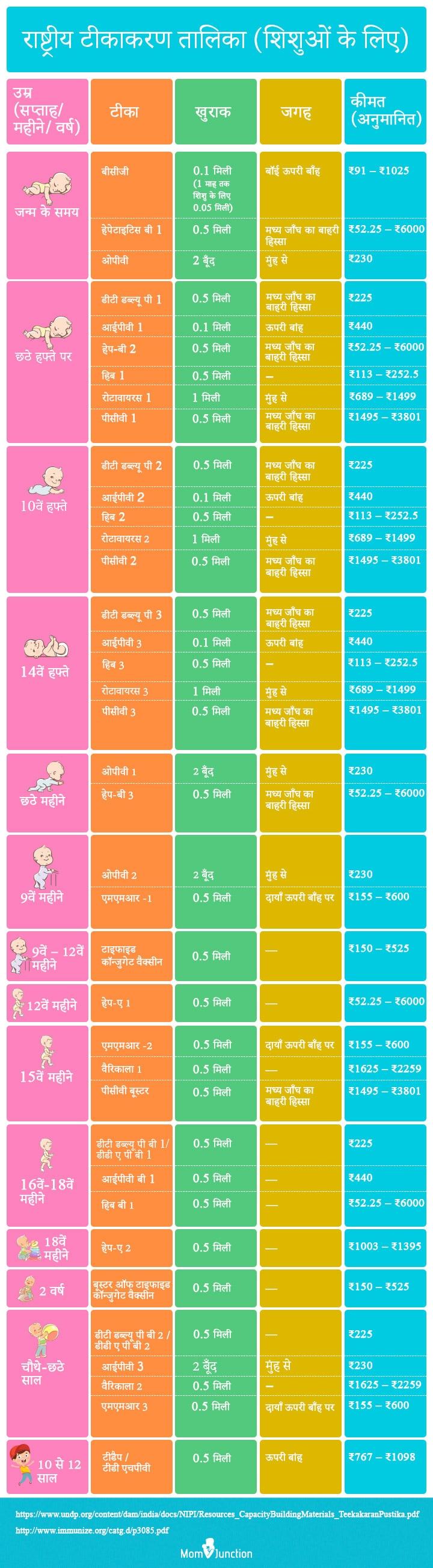 shishu vaccination chart