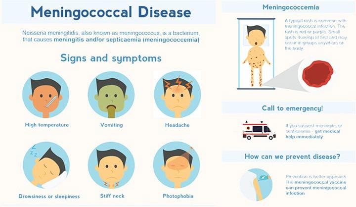 Symptoms And Diagnosis
