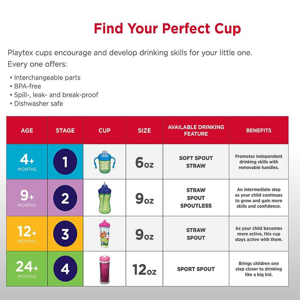 Playtex Sipsters Sport Spout Sippy Cup