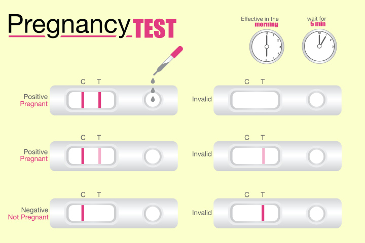Pregnancy Test Where, When, How and Why