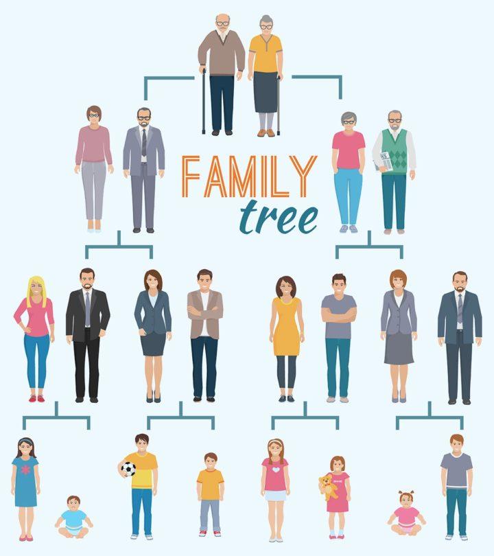 21 Unique And Creative Family Tree Design Ideas