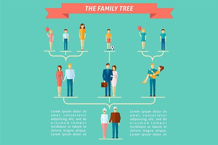 Flat family tree