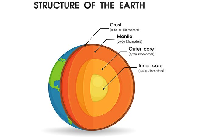 Surface And Structure Of The Earth
