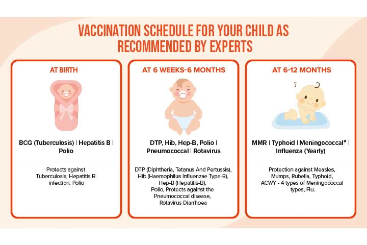 What Does A Vaccination Schedule Include