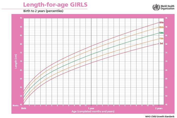length-for-age-GIRLS