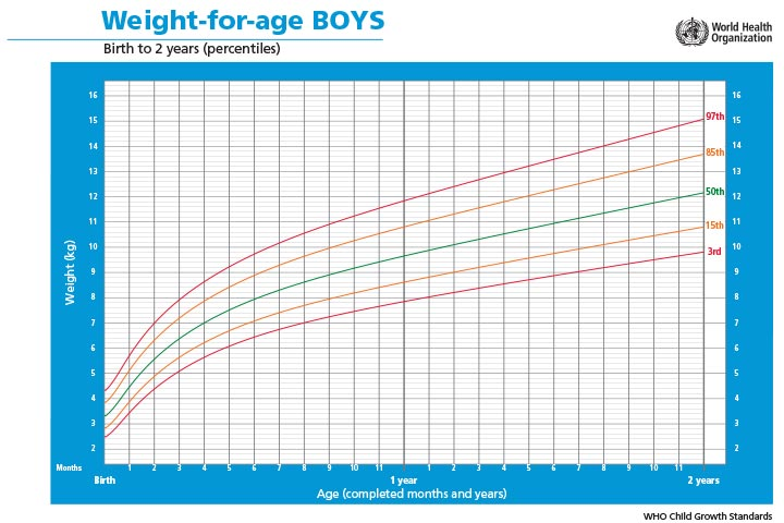 weight-for-age-BOYS