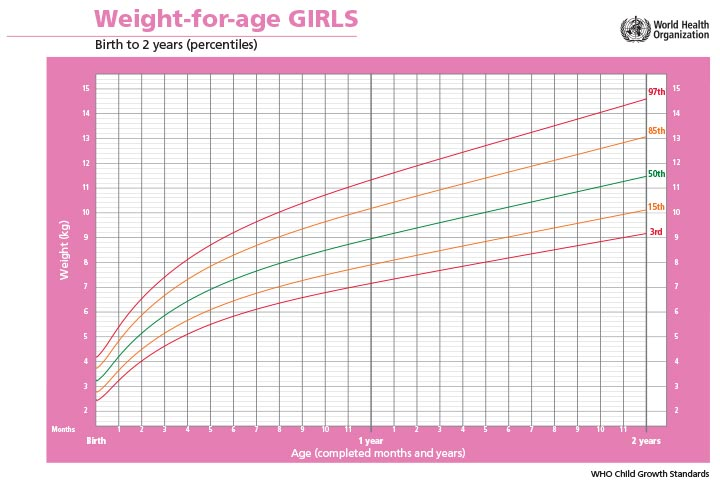 weight-for-age-GIRLS